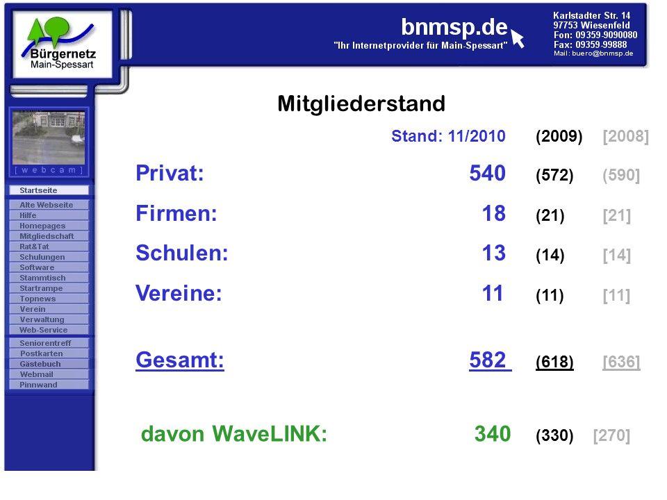 Mitgliederstand Privat: 540 (572) (590] Firmen: 18 (21) [21]